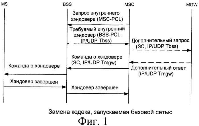 Замена кодека на а-интерфейсе, основанном на интернет-протоколе