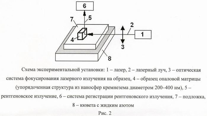 Способ генерации импульсного рентгеновского излучения