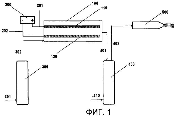 Электрохимическое устройство для биоцидных обработок в сельскохозяйственных применениях