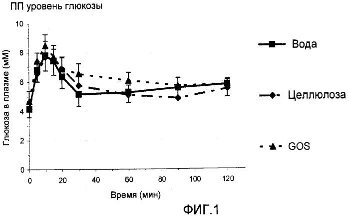 Применение галактоолигосахаридов для увеличения чувствительности организма к инсулину