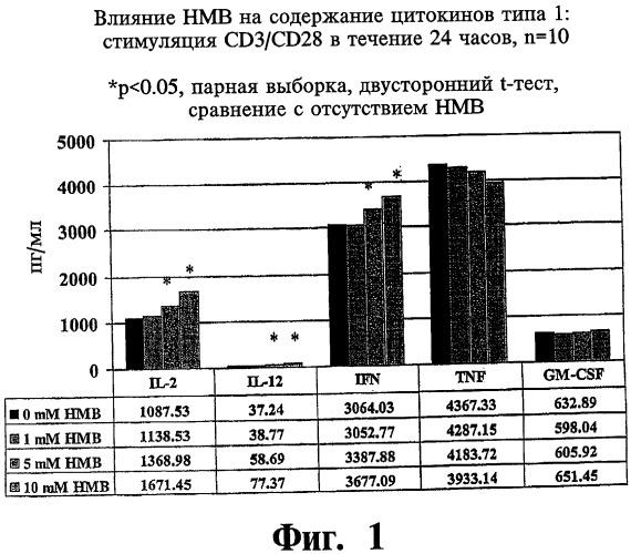 Способ лечения аллергии, способ лечения астмы, способ снижения риска развития инфекции и способ лечения состояния, характеризующегося дисбалансом содержания цитокинов типов 1 и 2, посредством  -гидрокси- -метилбутирата