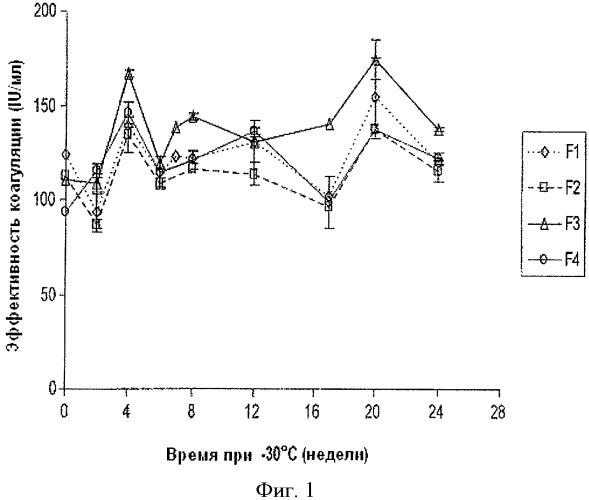 Стабилизация жидких растворов рекомбинантного белка для хранения в замороженном состоянии