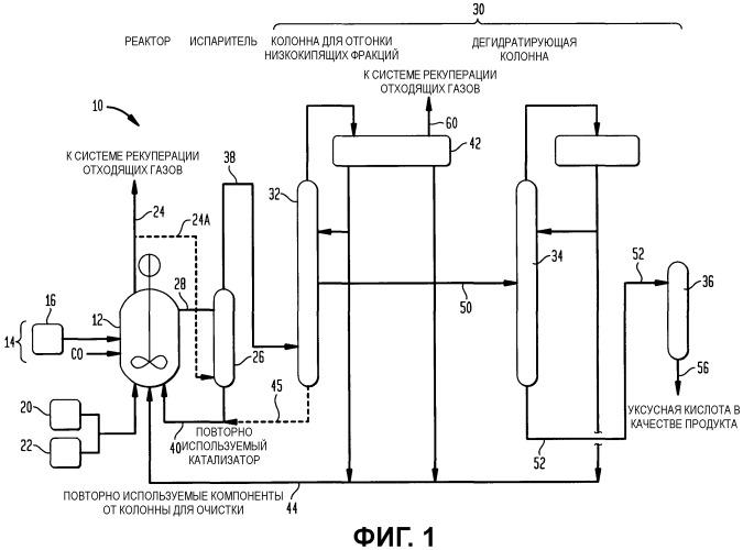 Устройство для карбонилирования метанола, имеющее абсорбер с возможностью выбора из нескольких растворителей