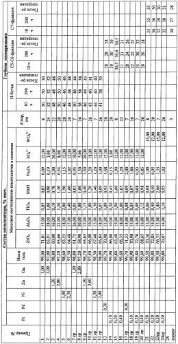 Способ изомеризации парафиновых углеводородов c4-c7