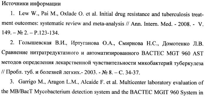 Питательная среда для ускоренного определения лекарственной чувствительности m. tuberculosis к основным противотуберкулезным препаратам