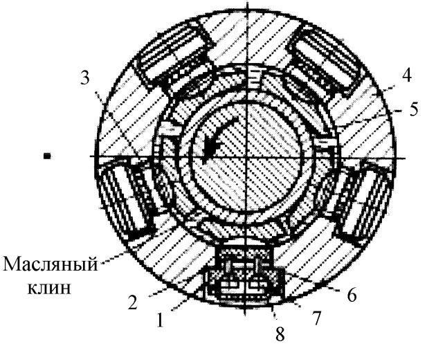Самоустанавливающийся гидродинамический подшипник скольжения