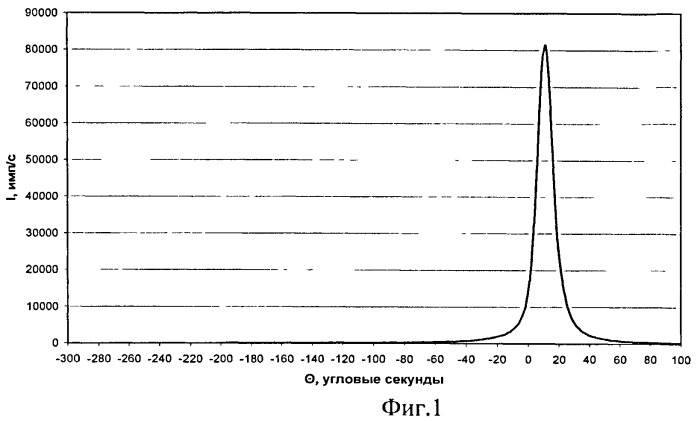 Способ идентификации промежуточных фаз в монокристаллах силикатов