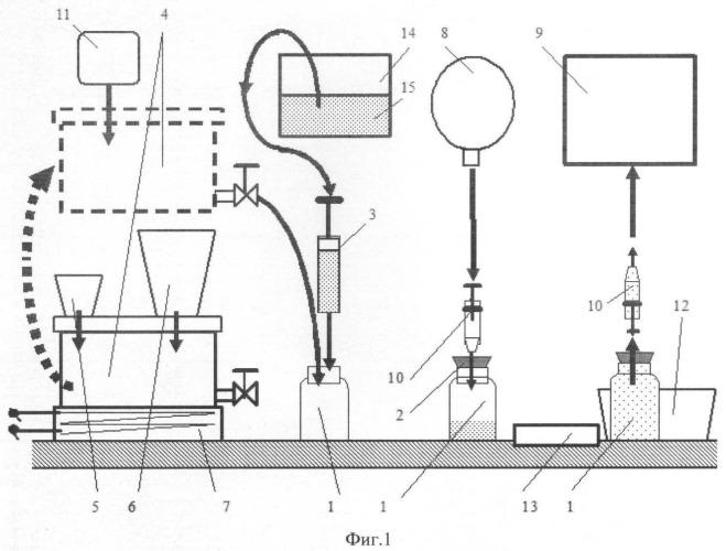 Способ выполнения анализа газовых смесей