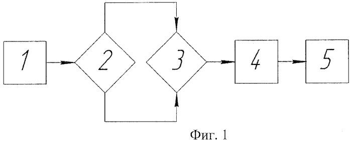 Способ определения дозы электромагнитного излучения промышленной частоты