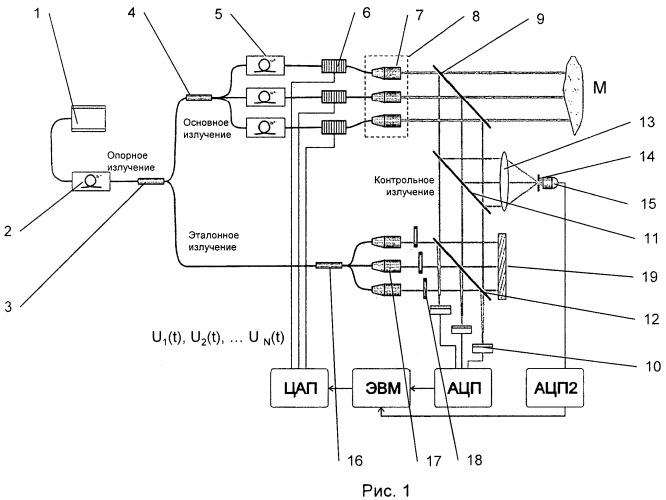 Способ усиления лазерного излучения и устройство для его реализации