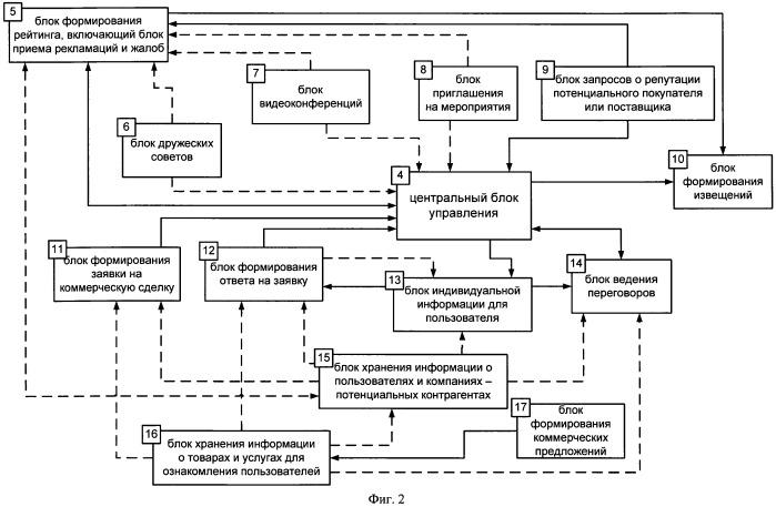 Система межкорпоративных коммуникаций (варианты)