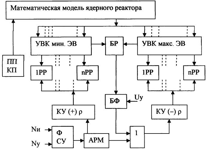 Способ управления ядерным реактором