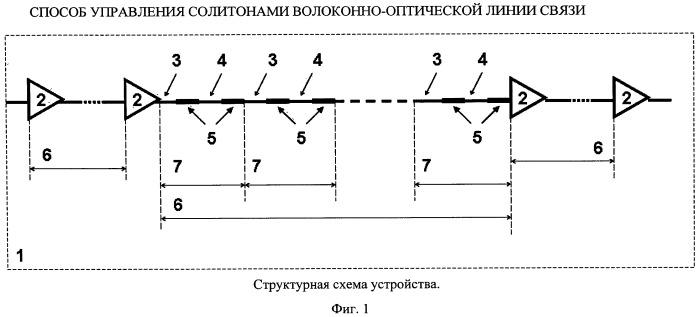 Способ управления солитонами волоконно-оптической линии связи