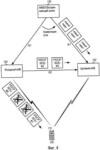 Способ и устройство для манипулирования неупорядоченными пакетами во время передачи обслуживания в системе беспроводной связи