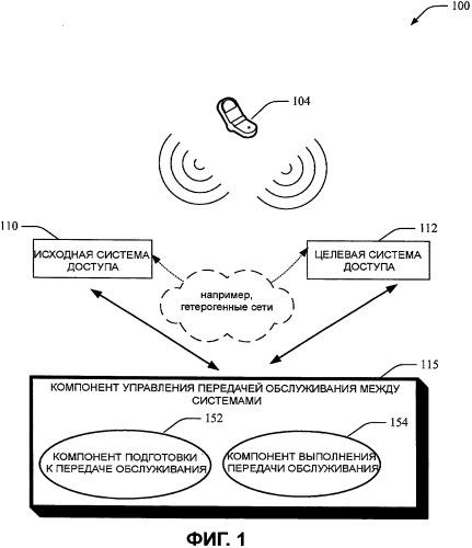 Способ и устройство для передачи обслуживания между системами доступа