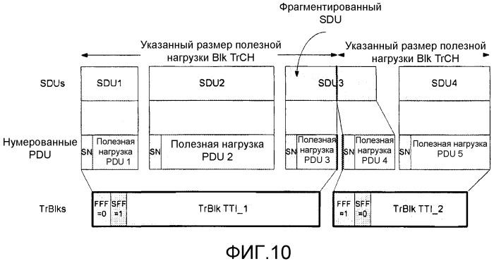 Способ и устройство для сигнализации сегментации и сцепления пакетов в системе связи