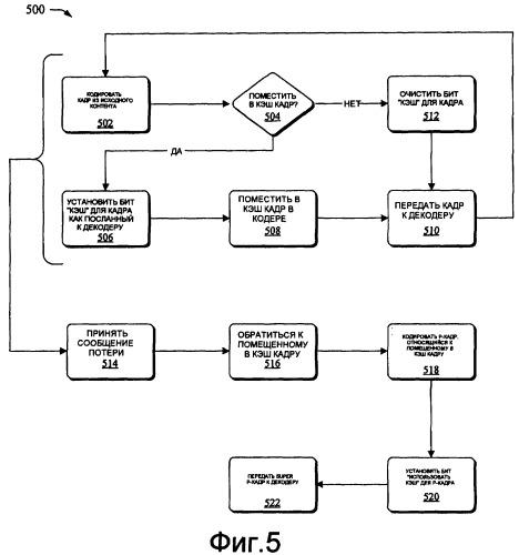 Обратная связь и синхронизация кадров между медиа кодерами и декодерами