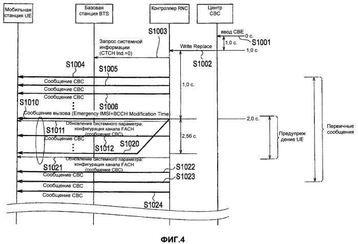 Способ сообщения широковещательной информации и сетевой узел