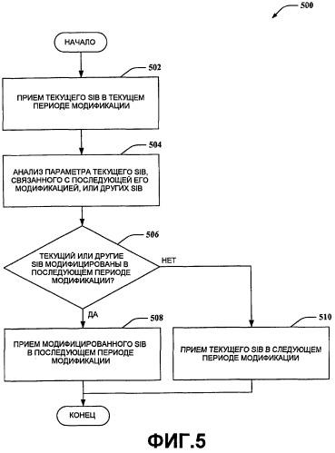 Уведомление и обнаружение модификации системной информации при беспроводной связи