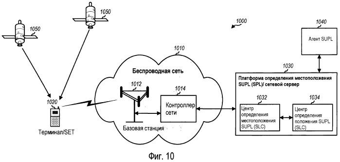 Определение положения с использованием усовершенствованного контрольного сигнала