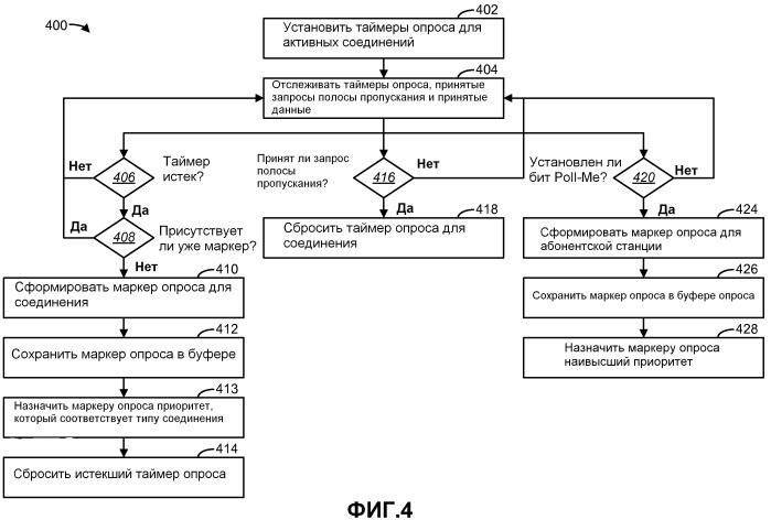 Способы и устройство для схем опроса восходящей линии связи на основе качества обслуживания