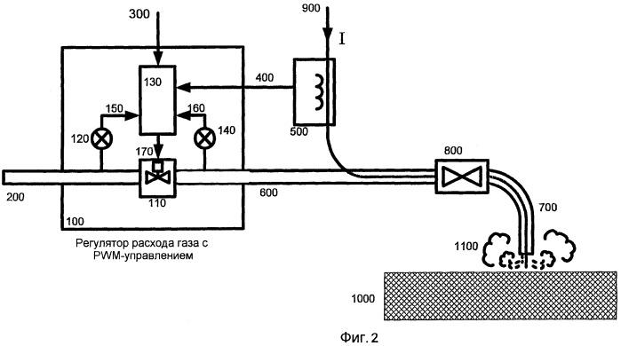 Контроллер расхода защитного газа для сварочного аппарата
