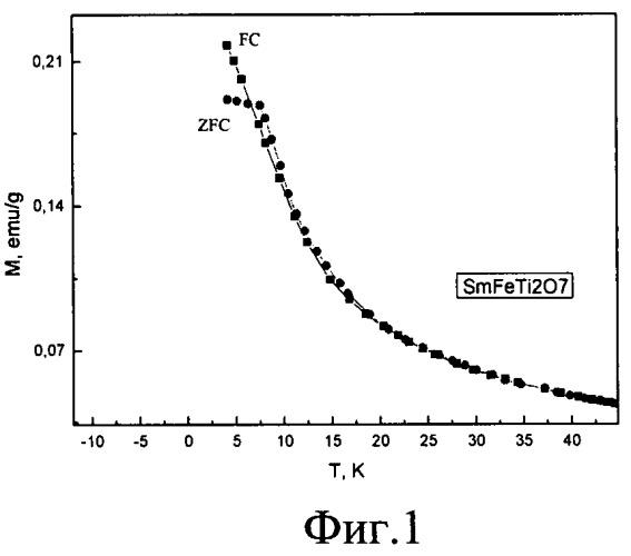 Способ получения самарийсодержащего спин-стекольного магнитного материала