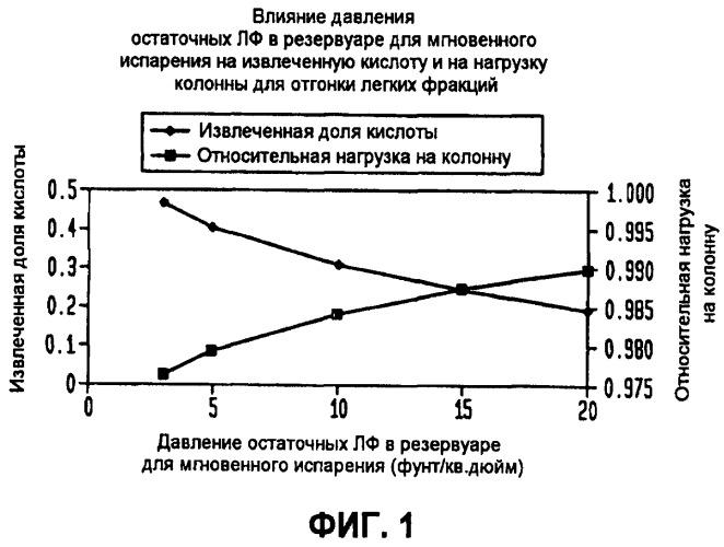 Способ и устройство для получения уксусной кислоты с повышенной производительностью