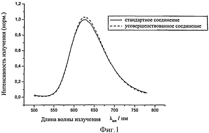 Легированный редкоземельным элементом люминофор на основе щелочноземельного элемента и нитрида кремния, способ его производства и преобразующее излучение устройство, содержащее такой люминофор