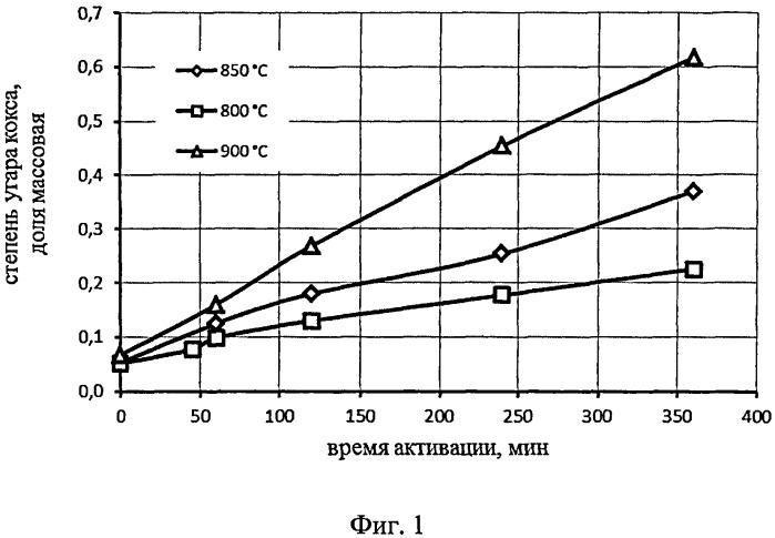 Способ определения времени активации поверхности нефтяного кокса