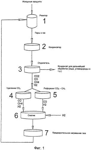 Обработка рециркулирующего газа для непосредственного термохимического преобразования высокомолекулярных органических веществ в маловязкое жидкое сырье, горючие материалы и топливо