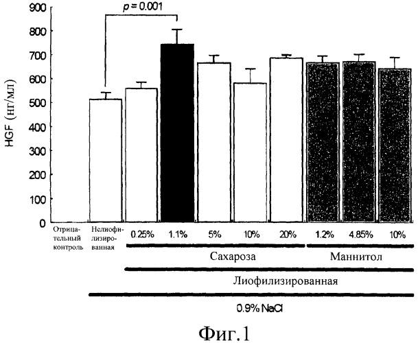Лиофилизированные днк-составы для увеличенной экспрессии плазмидной днк