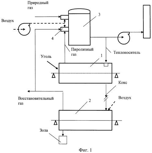 Способ получения восстановительных газов