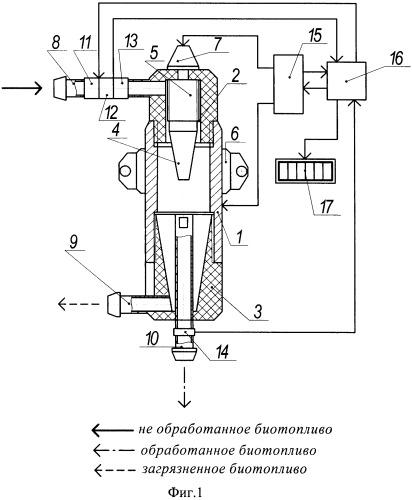 Устройство оперативного контроля качества биотоплива