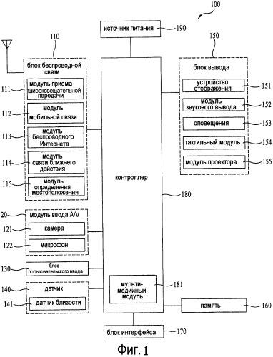 Мобильный терминал и способ управления передачей данных связи и устройство отображения списка связи в нем