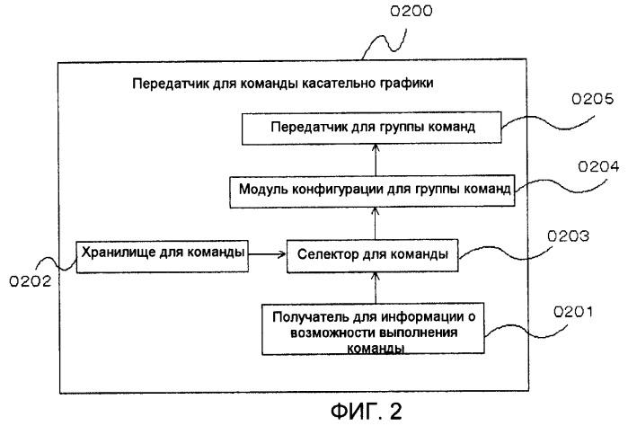 Передатчик графических команд и способ передачи графических команд