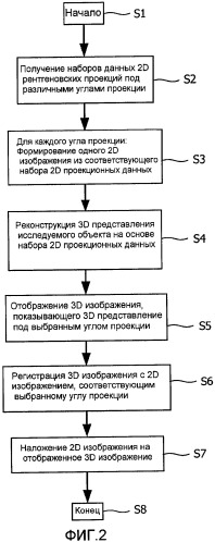 Визуализация трехмерных изображений в комбинации с двумерными проекционными изображениями