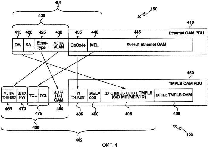 Способ создания кадра оам гибридной сети ethernet/tmpls и соответствующие сигналы