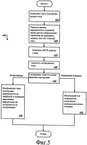 Выборочное графическое представление данных, печатаемых на финансовых инструментах