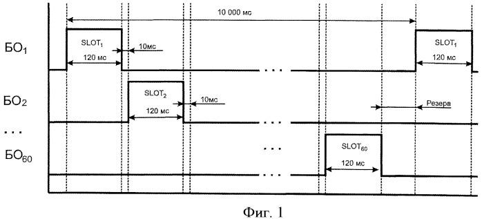 Способ связи при мониторинге и управлении подвижными объектами