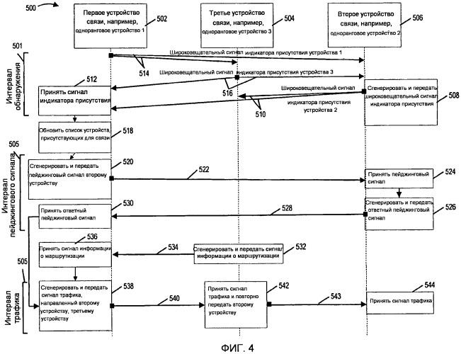 Способы и устройства для беспроводной связи, включающей в себя прямой пейджинг в сочетании с сигнализацией ретранслированных данных