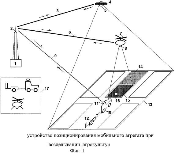Устройство позиционирования мобильных агрегатов при возделывании агрокультур