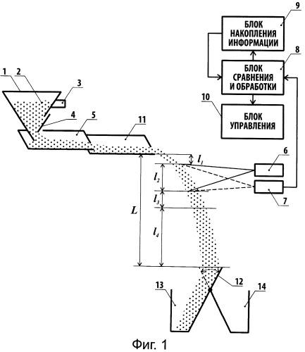 Способ сортировки минерального сырья и устройство для его осуществления