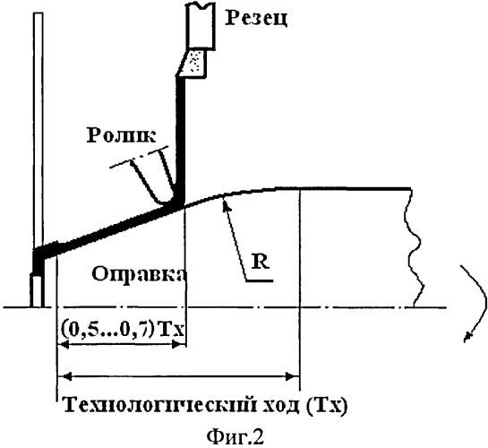 Способ изготовления тонкостенных несимметричных оболочек двойной кривизны с фланцем