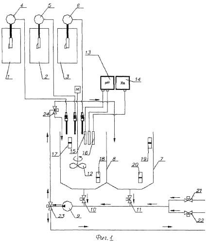 Способ автоматического управления системой подготовки и регенерации электролита и устройство для его воплощения