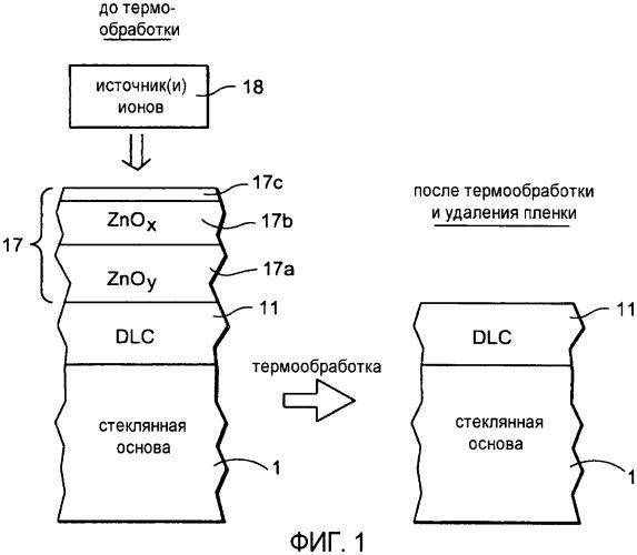 Способ изготовления изделия с покрытием, включающий ионно-лучевую обработку металлоксидной защитной пленки