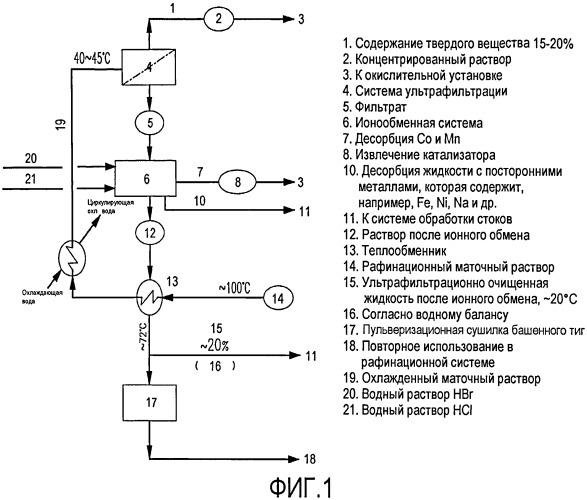 Простой способ и система эффективного повторного использования маточного раствора из аппаратурного комплекса производства очищенной терефталевой кислоты