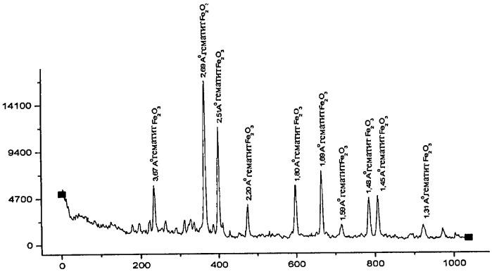 Способ получения железооксидных пигментов