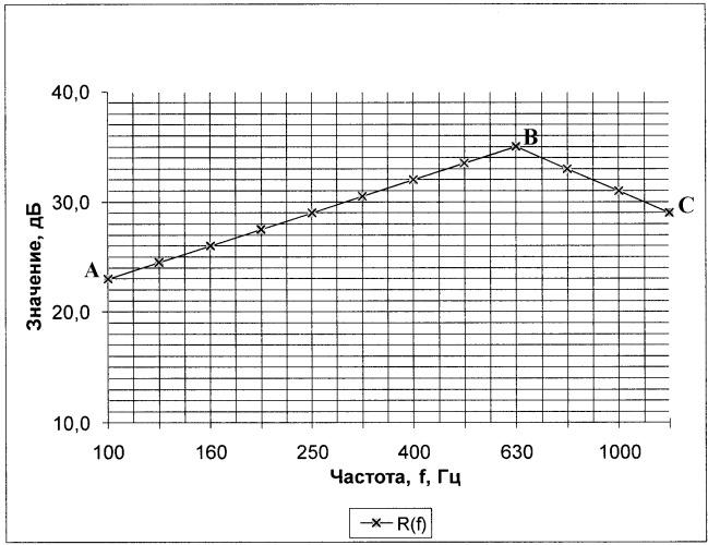 Способ поверки акустического оборудования и аппаратуры испытательных помещений