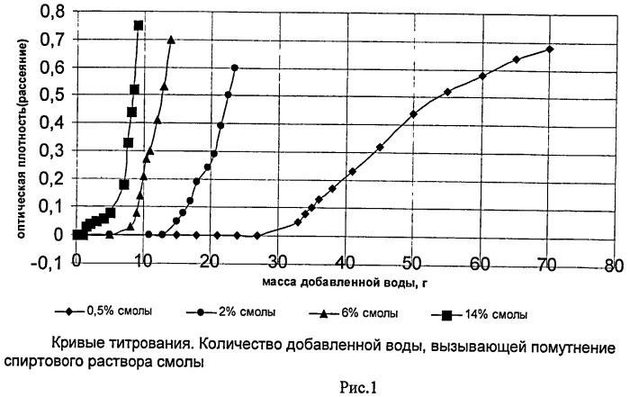 Способ оценки концентрации смолоподобных веществ в суспензии